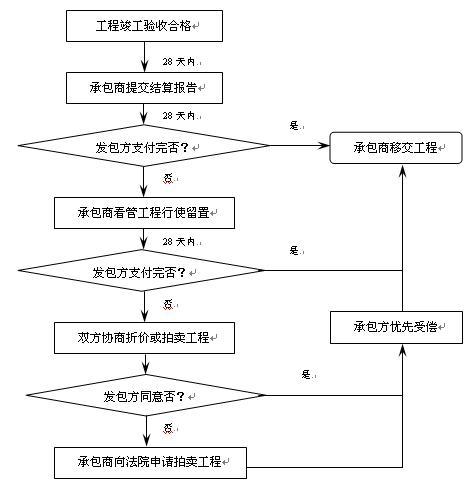 工程项目风险管理的对策