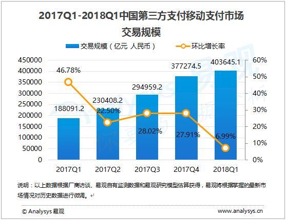 中国第三方移动支付破40万亿元:支付宝遥遥领先微信