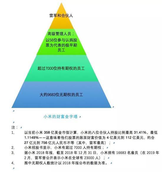 小米的财富金字塔
